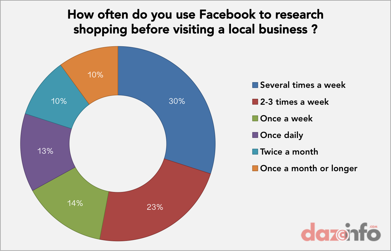 facebook shopping research