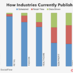 how-industries-currently-publish