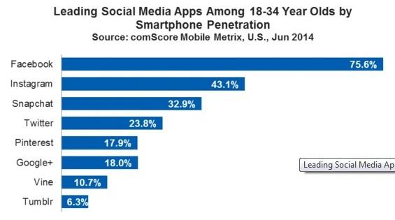 leading social media apps