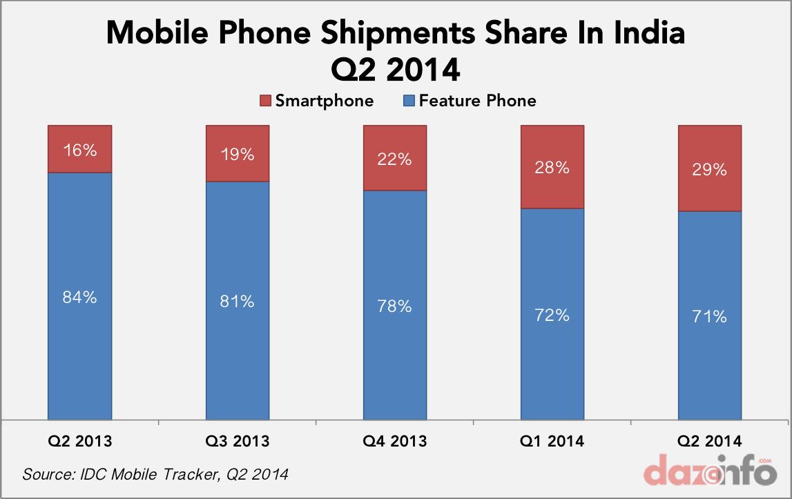 mobile phone shipments share Q2 2013 - Q2 2014