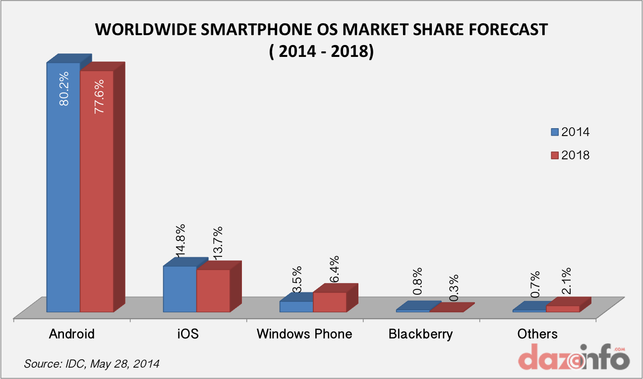 smartphone-OS-market-share-2014-2018