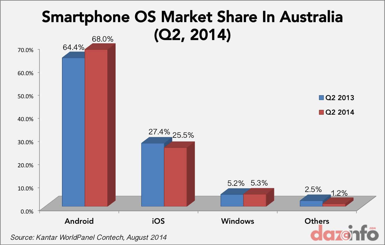 smartphone OS market share Australia Q2 2014