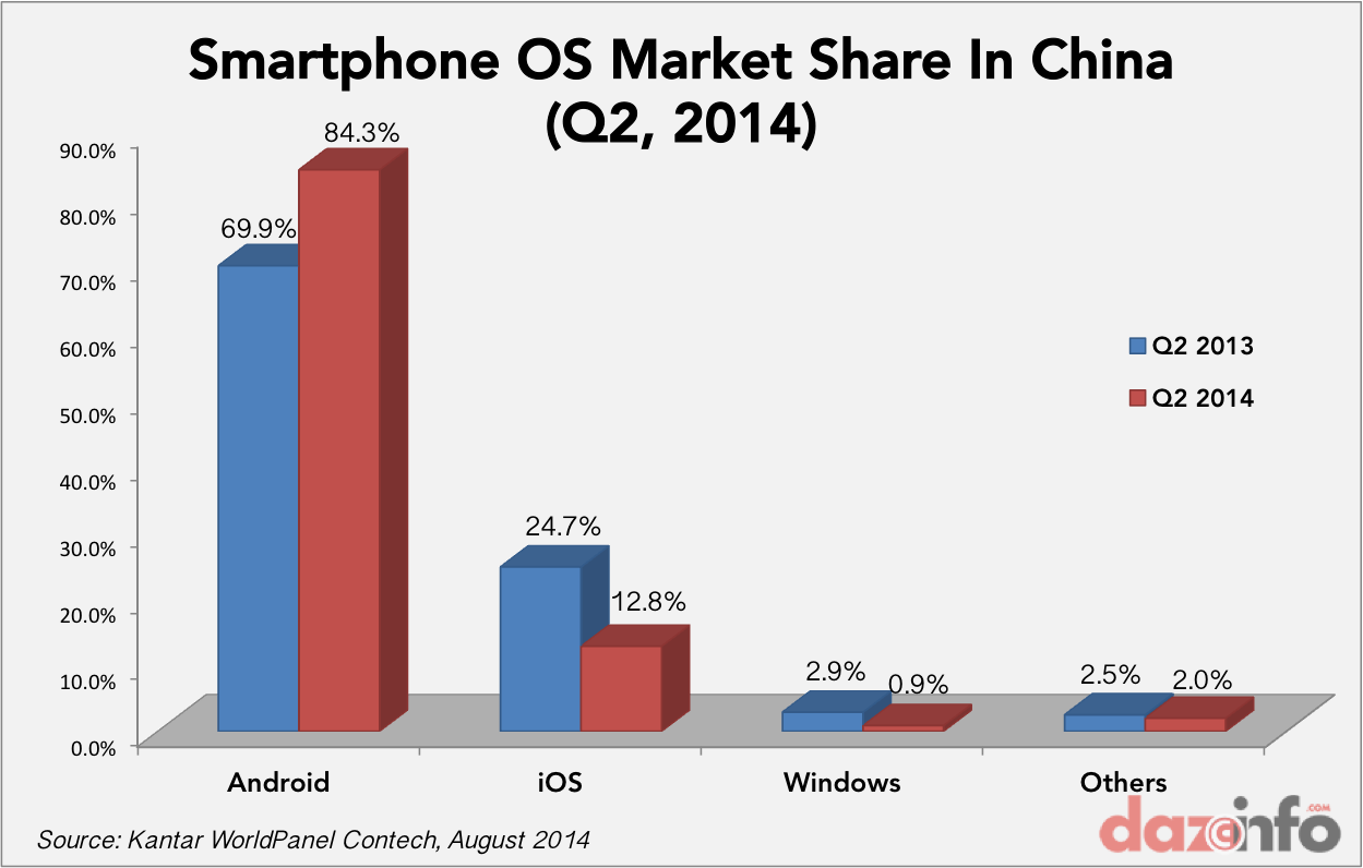 smartphone OS market share Q2 2104 China