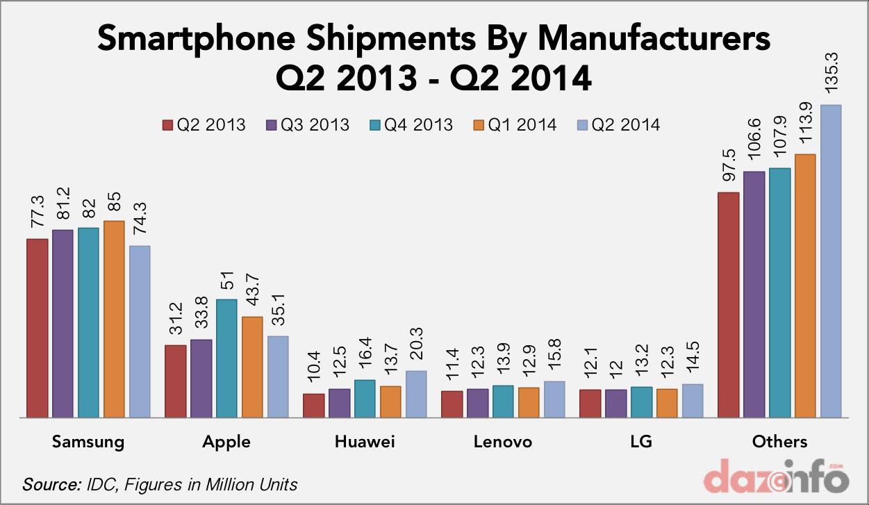 smartphone shipment by vendors Q2 2013 - Q2 2014