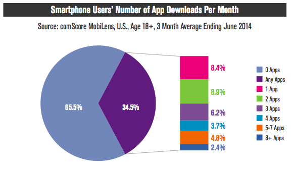 smartphone users number of apps download in US