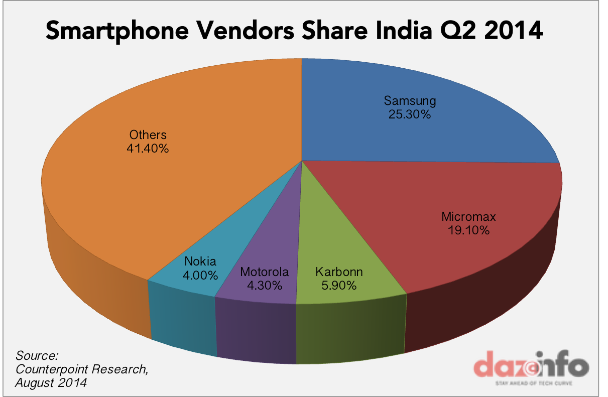 smartphone vendors market share India Q2 2014
