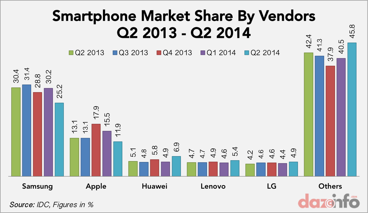 Apple Inc. (AAPL) And Samsung Lost Smartphone Market To ...
