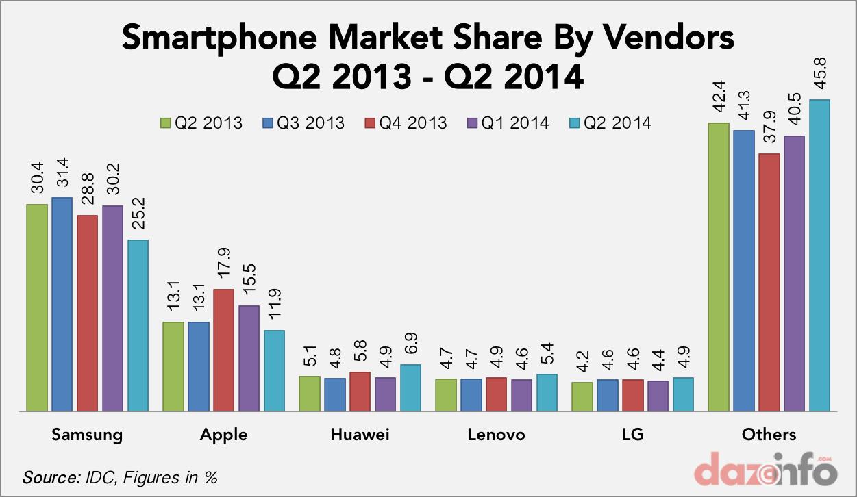 smartphone vendors market share Q2 2013 - Q2 2014