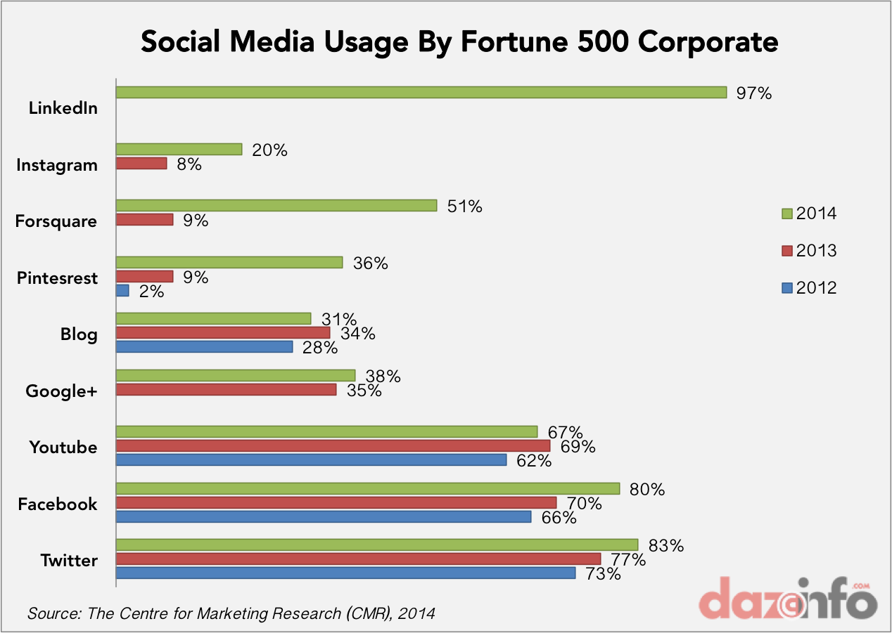 social media usage by Fortune 500 corporates