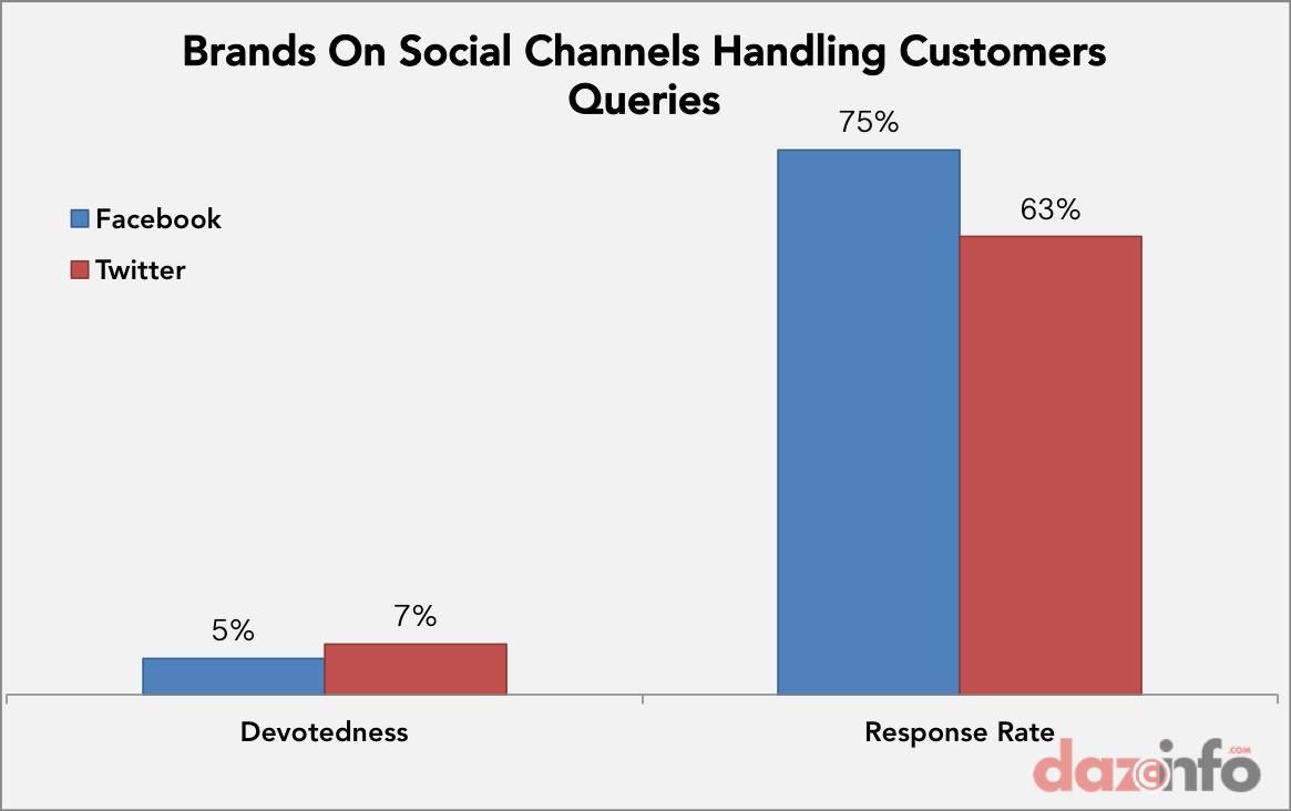 social responses to custoers queries