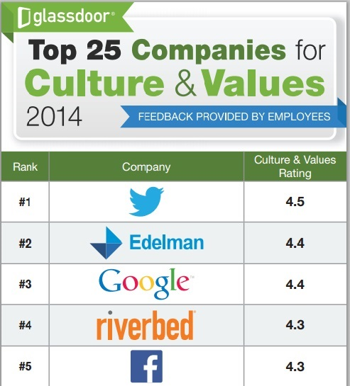 top 25 values and ethics