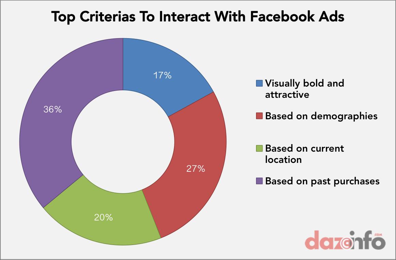top criteria facebook ads