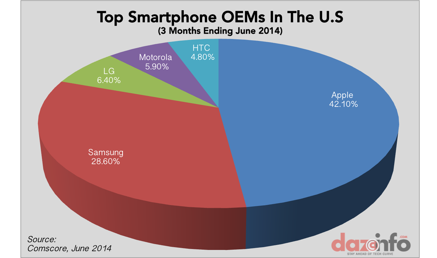 top smartphone OEMs US Q2 2014