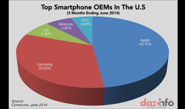 top smartphone OEMs US Q2 2014