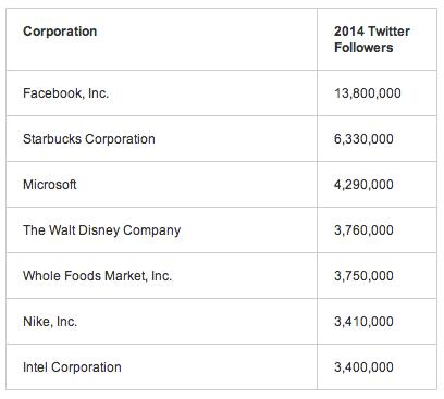 umassd-twitter-fortune-500-companies