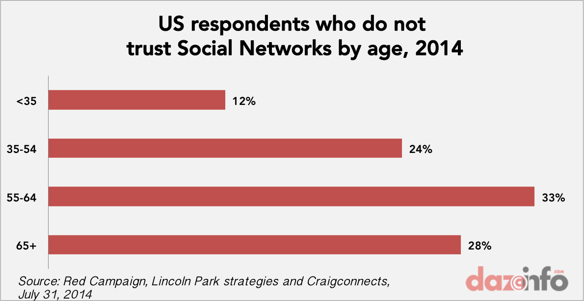 users by age group dont trust social network