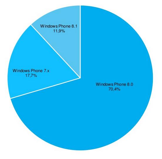 windows phone OS share Worldwide