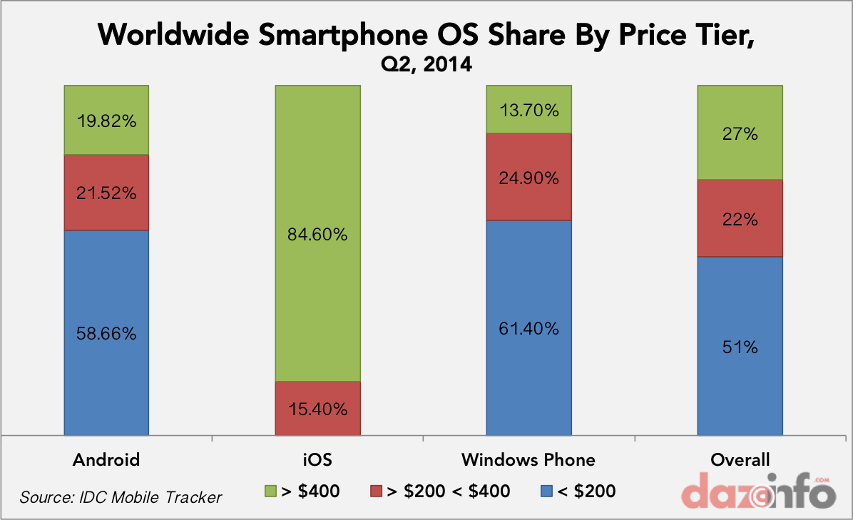 worldwide smartphone OS share by price tag Q2 2014