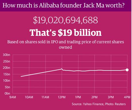 Alibaba Jck Ma Worth