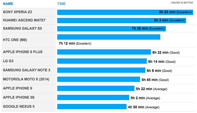 Apple iPhone 6 battery performance comparison