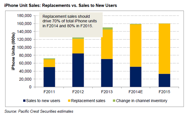 Apple iPhone Replacement Sales Compared To New Sales