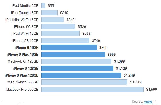 Apple iPhone model price