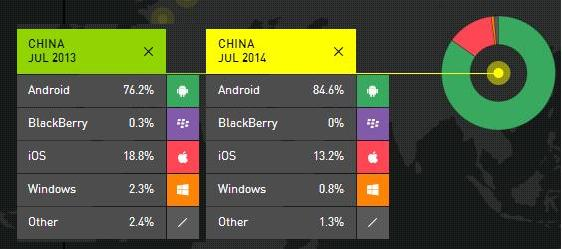 Smartphone OS market share China