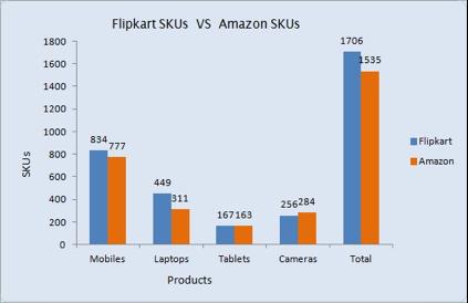 Flipkart_Vs_Amazon_Catalogue