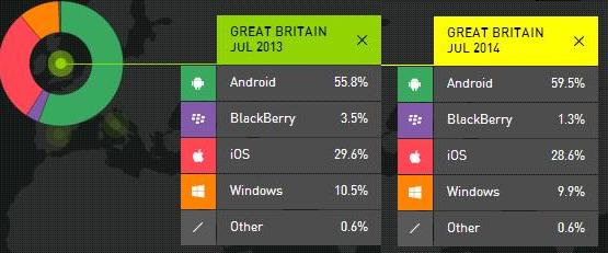 Smartphone OS market share in Great Britain