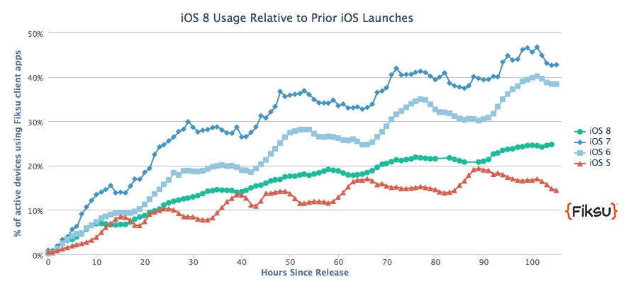 iOS adoption rate after 100 hours launch