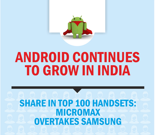 Android Growth India