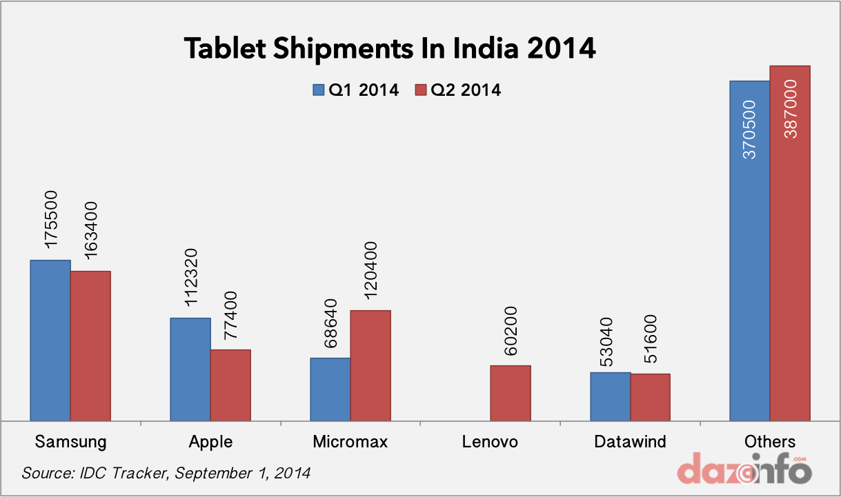 Tablet shiments India 2014