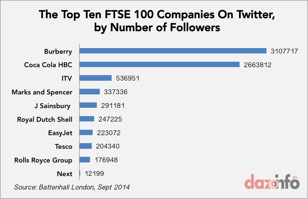 Top 10 FTSE 100 companies on twitter