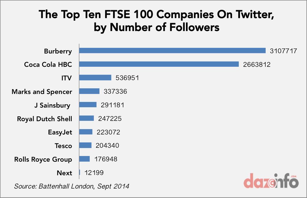 Top 10 FTSE 100 companies on twitter