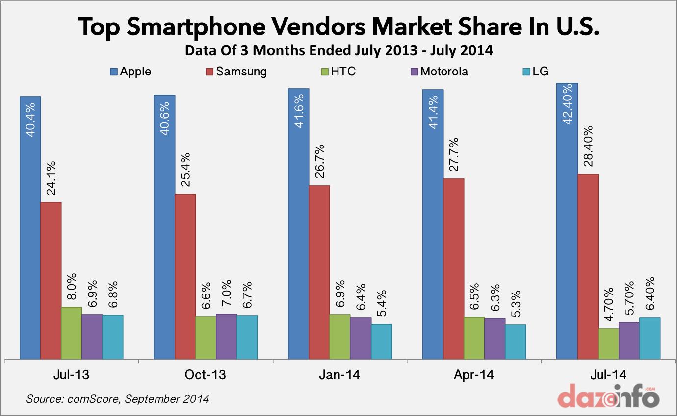 Top Smartphone Vendors in US July 2014