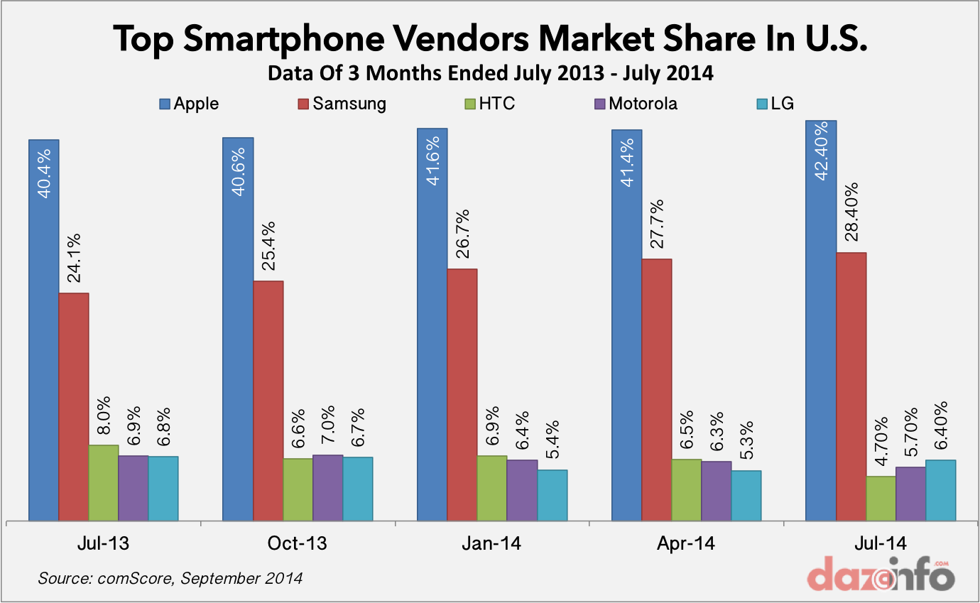 Top-Smartphone-Vendors-in-US-July-2014