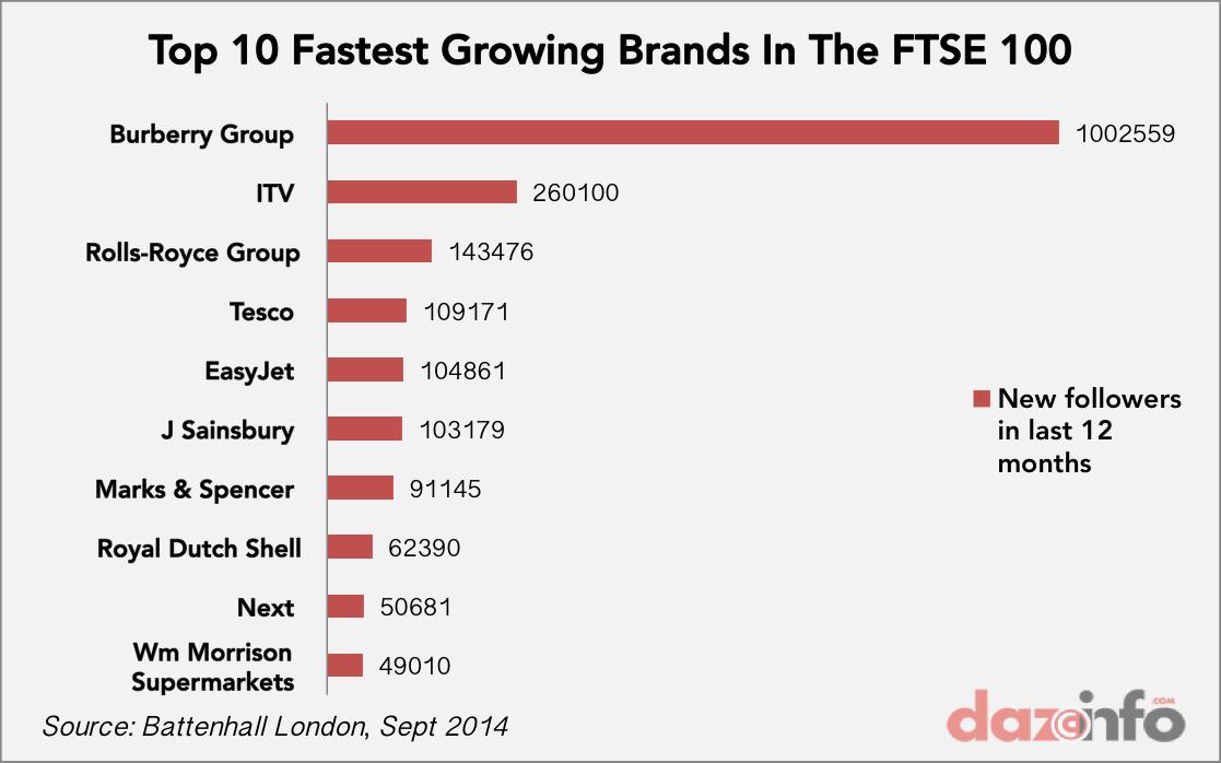 Top ten fastest growing Twitter brand on FTSE
