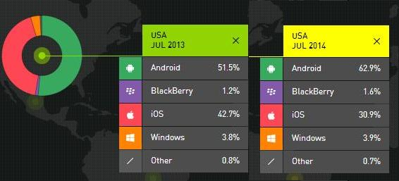 Smartphone OS market share in US