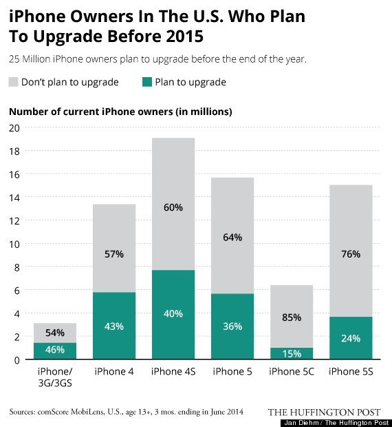 US iPhone Users Upgrade Plan 2015