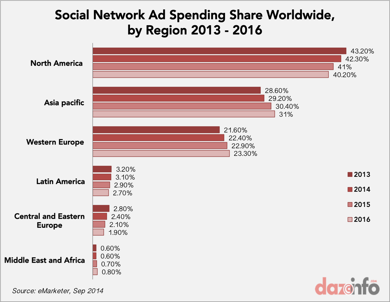 Worldwide Social Network Ad Spending share 2013 - 2016