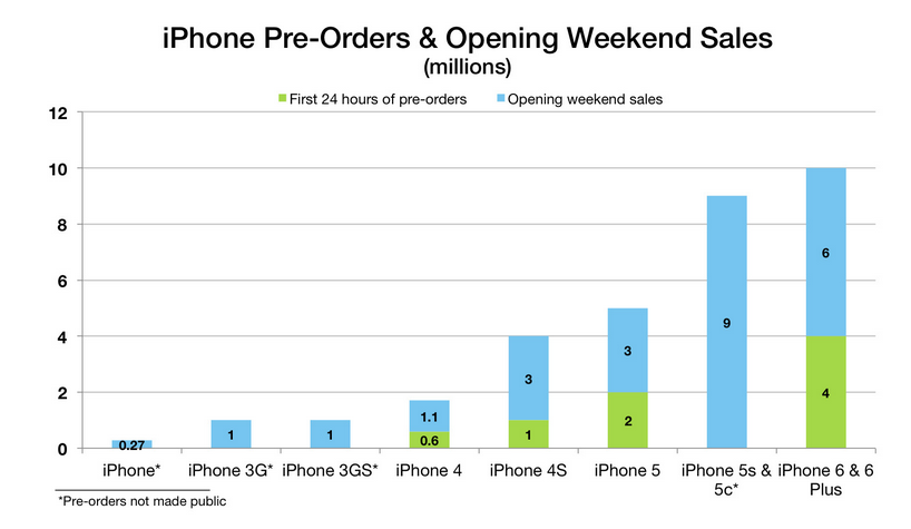 iphone opening weekend sales