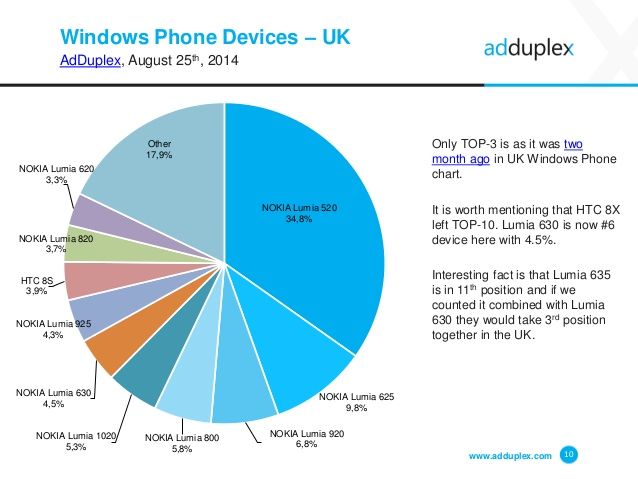 adduplex-windows-phone-device-statistics-for-august-2014-10-638
