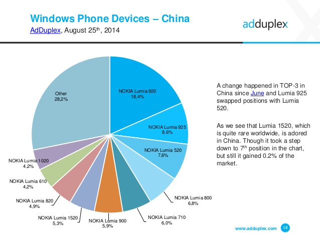 adduplex-windows-phone-device-statistics-for-august-2014-18-638