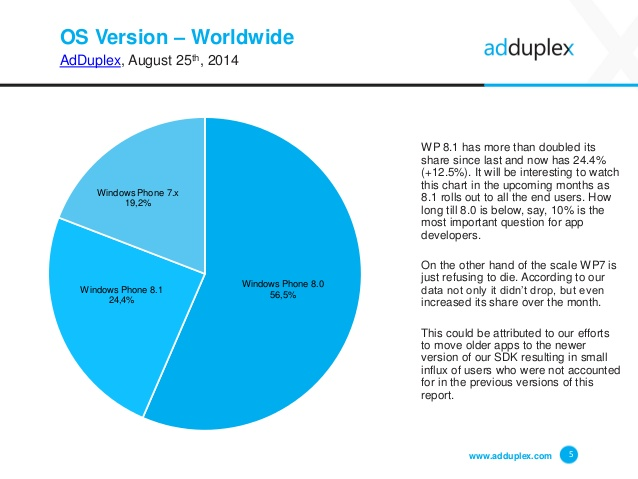 adduplex-windows-phone-device-statistics-for-august-2014-5-638