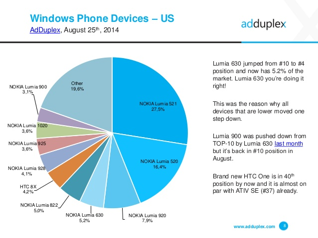 microsoft windows phone 8 1 os now powers 24 4 of windows