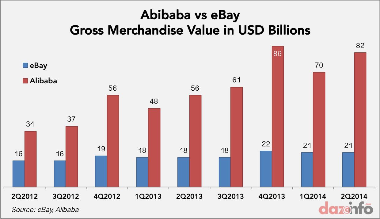 alibaba vs ebay 2012 2014