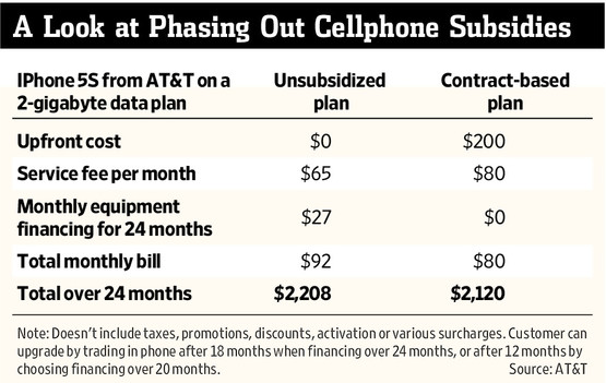 apple-iphone-price-subsidy