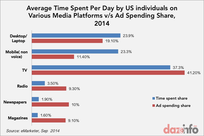 average time spend vs ad spending in US 2014