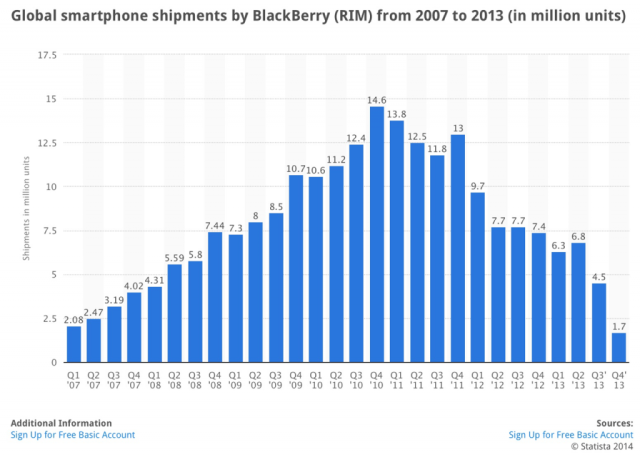 blackberry-sales
