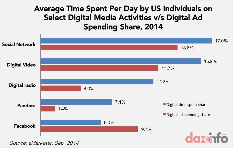 digital media actvities vs digital spending in US 2014